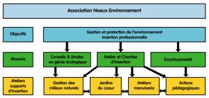 Organigramme Nœux Environnement